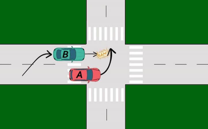 Dépassement dans un carrefour provoquant un accident