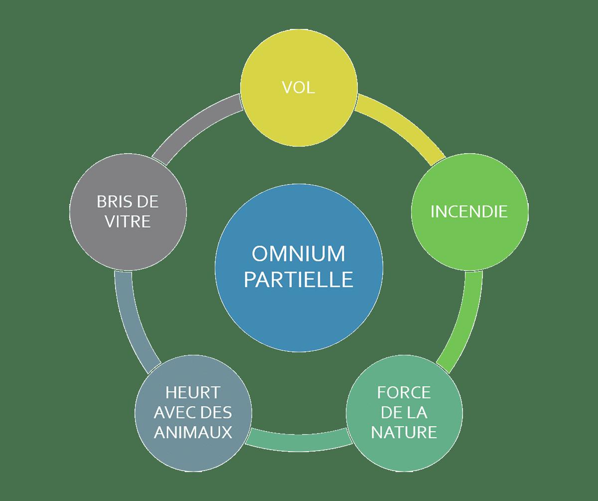 Omnium partielle