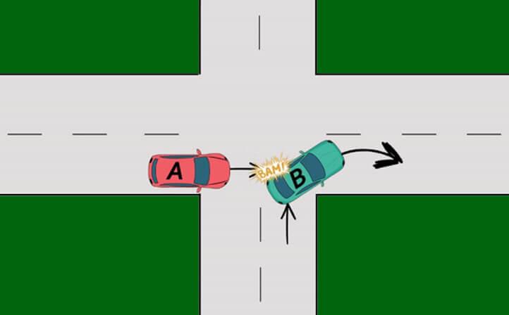 Priorité de droite: code de la route